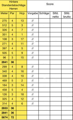 HCP, HCP, Schläge, aber wie viele darf ich dann an diesem Loch machen?, Golfsport.News