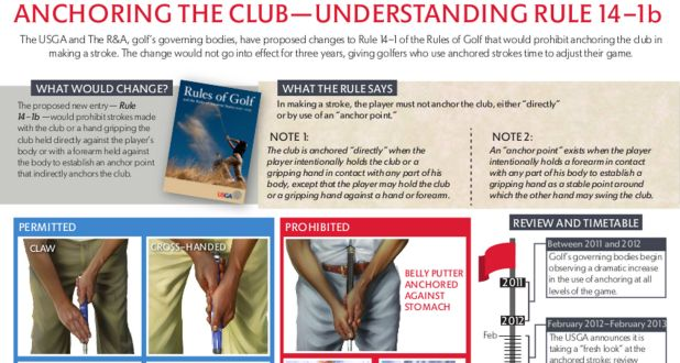 Anchoring the Club ­ Understanding Rule 14-1b