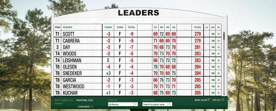 The Masters Leaderboard Zwischenstand Finaltag