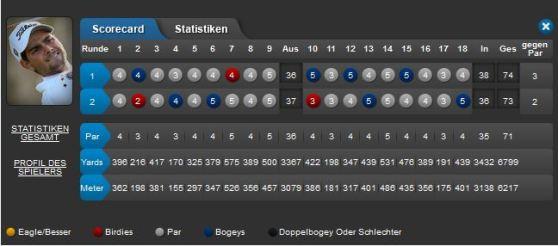 Najeti Hotels Golf Open 2013 02