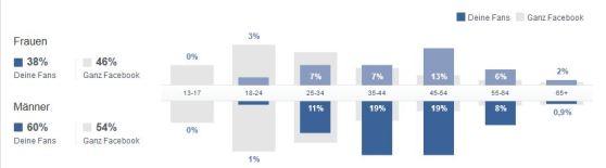 Facebook Statistik Juli 2013 01