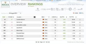 Deutsche Damen in der Golfweltrangliste