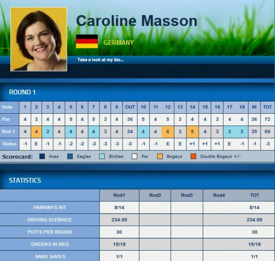 Scorecard Caroline Masson
