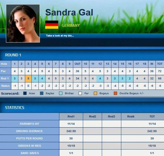 Scorecard Sandra Gal