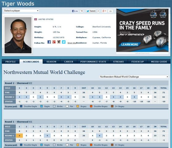 TigerWoods WorldChallenge 02