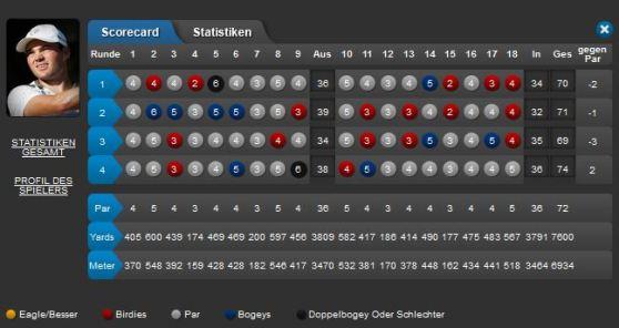Abu Dhabi HSBC Golf Championship 2014 Bild 15