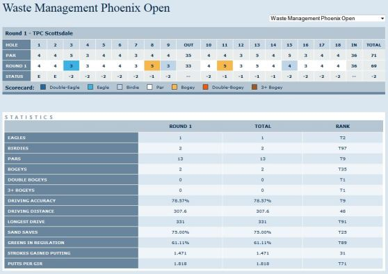 Waste Management Phoenix Open 2014 Martin Kaymer Tag 1