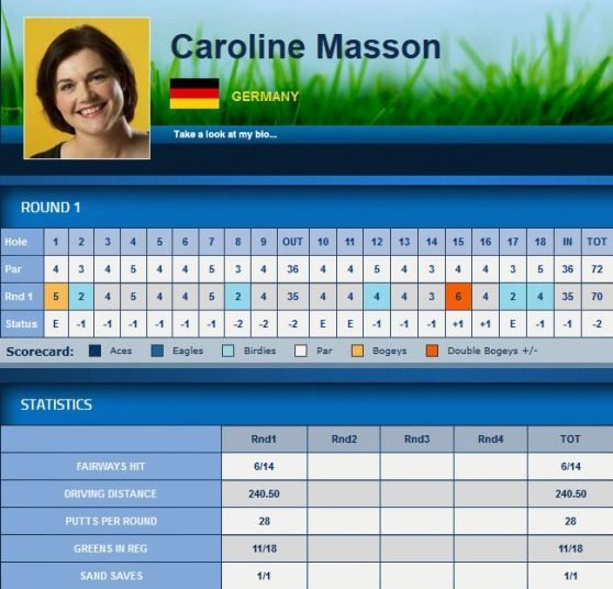 HSBC Women's Champions Caroline Masson Teil 1