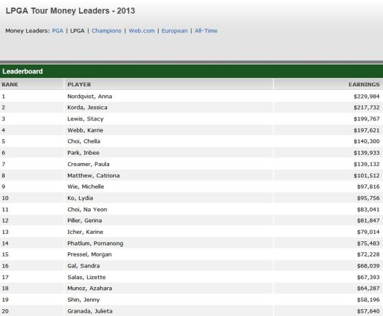 Moneylist LPGA Tour 2013