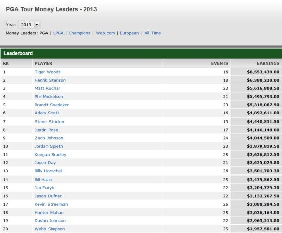 Moneylist PGA Tour 2013
