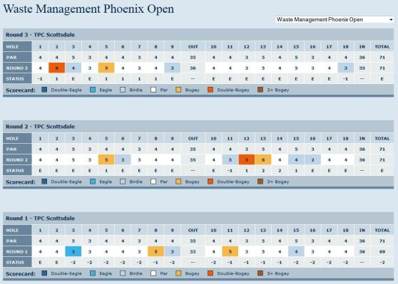 Waste Management Phoenix Open 2013 Martin Kaymer Scorecard Day 3
