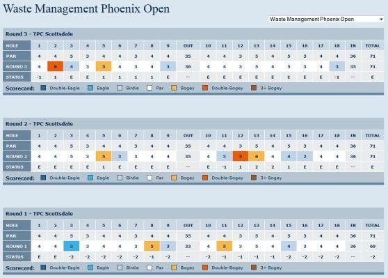 Waste Management Phoenix Open 2013 Martin Kaymer Scorecard Day 3