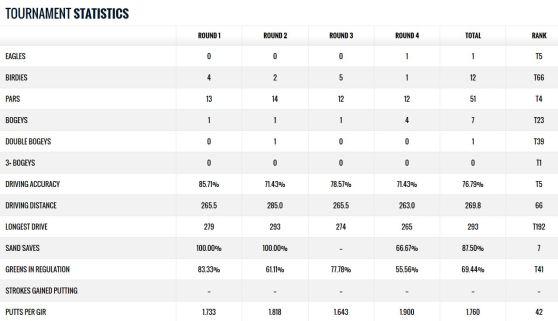 Puerto Rico open Alex Cejka Statistik
