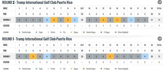 Puerto Rico open Marcel Siem Scorecard