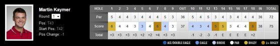 Scorecard Martin Kaymer Day 1