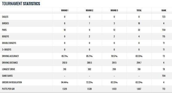 toshiba Classic Bernhard Langer Statistik 2014