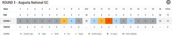 Bernhard Langer Tag 1 von Augusta 2014 Scorecard Teil 1