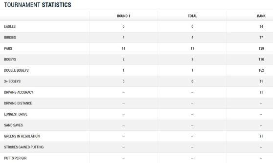 Bernhard Langer Tag 1 von Augusta 2014 Scorecard Teil 2