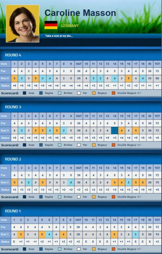 LPGA Swinging Skirts LPGA Classic 2014 Caroline Masson Scorecard
