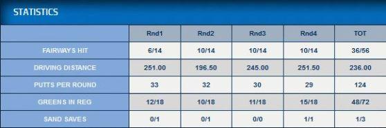 LPGA Swinging Skirts LPGA Classic 2014 Caroline Masson Statistik