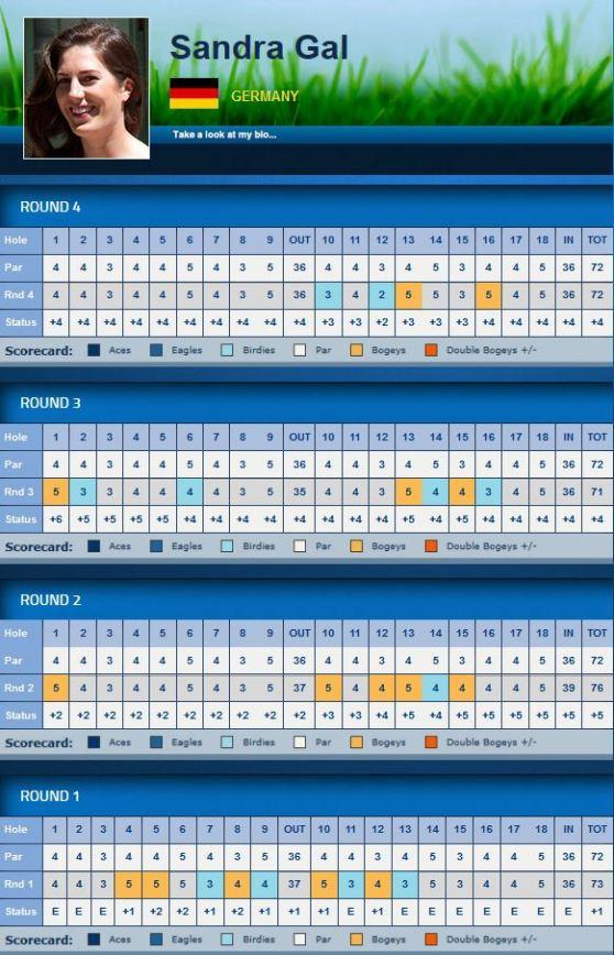 LPGA Swinging Skirts LPGA Classic 2014 Sandra Gal Scorecard
