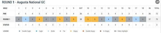 Martin Kaymer Tag 1 von Augusta 2014 Scorecard Teil 1