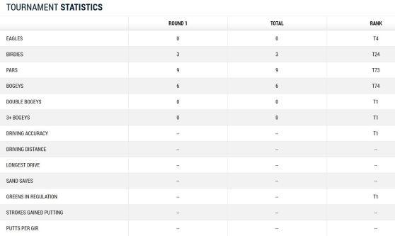 Martin Kaymer Tag 1 von Augusta 2014 Scorecard Teil 2
