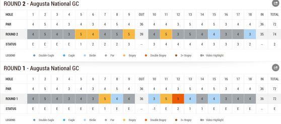 Masters 2014 Berhard Langer Tag 2 Scorecard