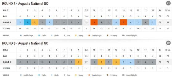 Masters 2014 Berhard Langer Tag 4 Scorecard