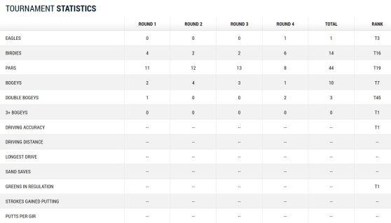 Masters 2014 Berhard Langer Tag 4 Statistik