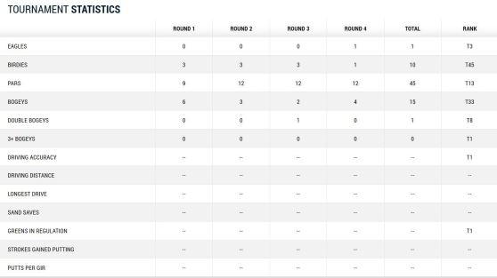 Masters 2014 Martin Kaymer Tag 4 Statistik