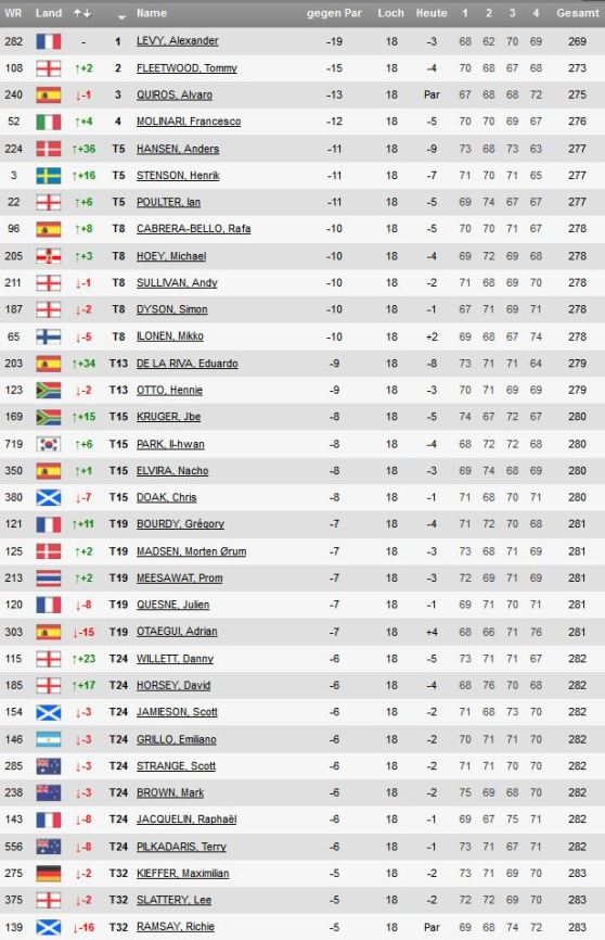 Volvo China Open 2014 Leaderboard