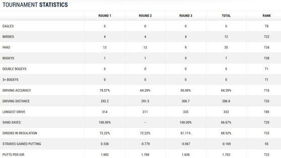 HP Byron Nelson Championship Martin Kaymer Tag 3 Statistik