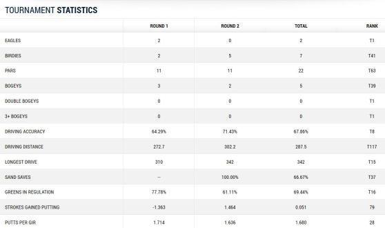 Wells Fargo Championship 2014 Runde 1 und 2 Statistik Martin Kaymer