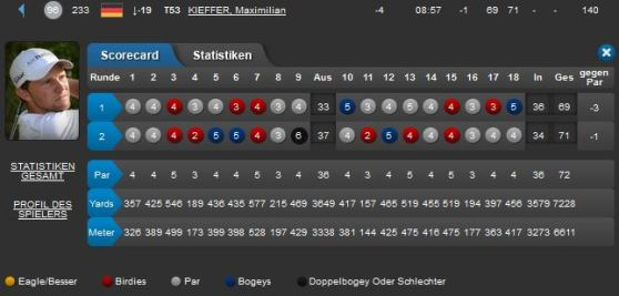 BMW International Open 2014 Maxi Kieffer Tag 2