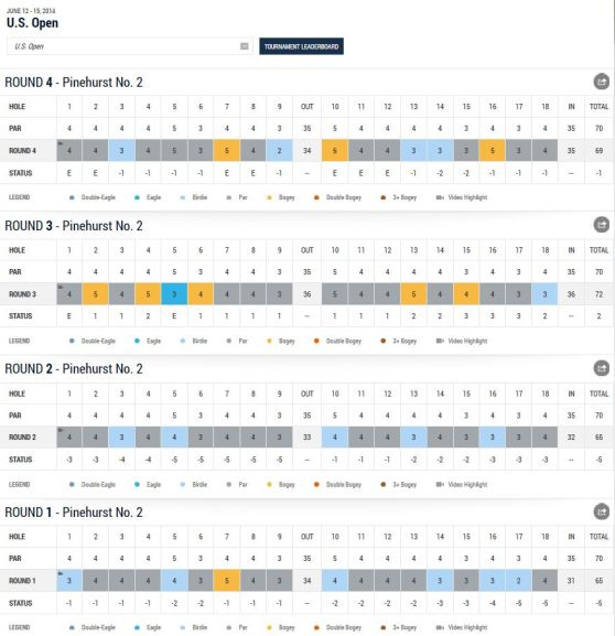 US Open Martin Kaymer Scorecard