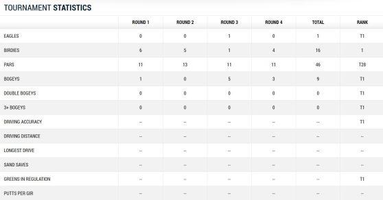 US Open Martin Kaymer Statistik