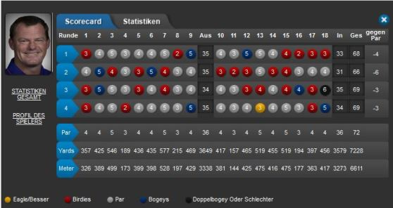 BMW Alex Cejka Scorecard