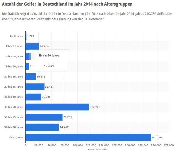 Golfer 2014 nach Alter