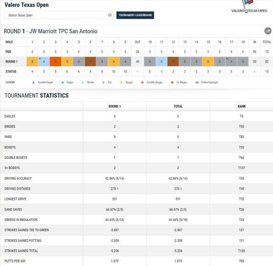Martin Kaymer_Valero_Texas_Open_Round_one