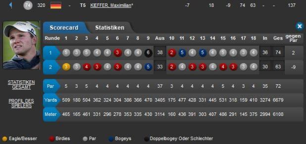 Maxi Kieffer_ African Open