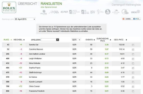 Deutsche Damen in der Weltrangliste Woche 16