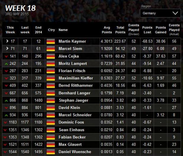 Deutsche Weltrangliste KW 18