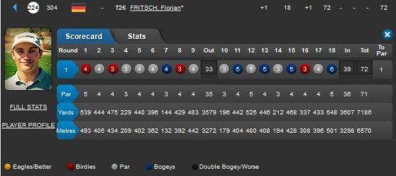 Irish Open Round 1 Florian Fritsch