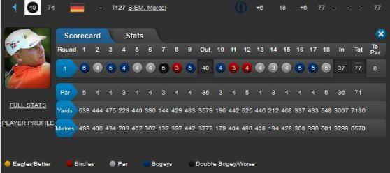 Irish Open Round 1 Marcel Siem