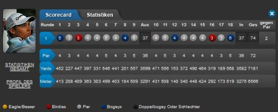 BMW International Open 2015 Tag 1 Score Dominic Foos