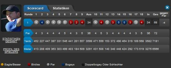 BMW International Open 2015 Tag 1 Score Marcel Schneider