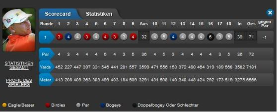 BMW International Open 2015 Tag 1 Score Marcel Siem