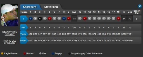BMW International Open 2015 Tag 1 Score Martin Kaymer