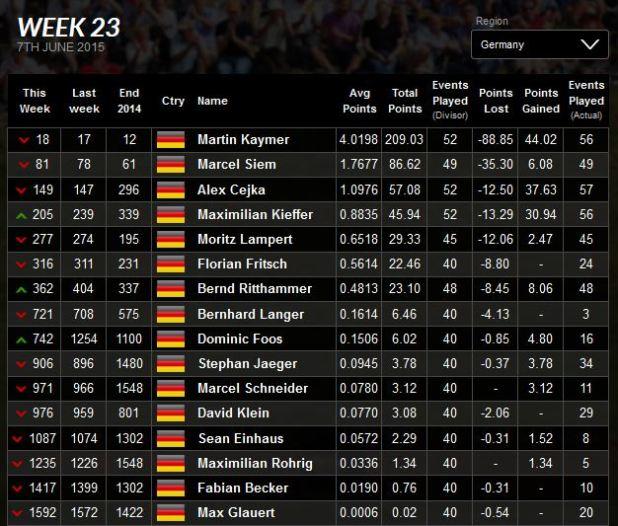 Deutsche Weltrangliste KW 23